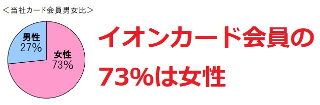 イオンカードの73%は女性会員